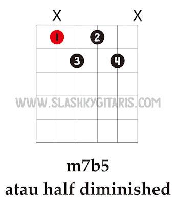 belajar gitar jazz, gitar jazz, chord jazz, kunci gitar jazz, m7b5, half diminished