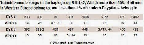 ATLANTEAN GARDENS: Royal Blood: King Tut's DNA Results - ROBERT SEPEHR