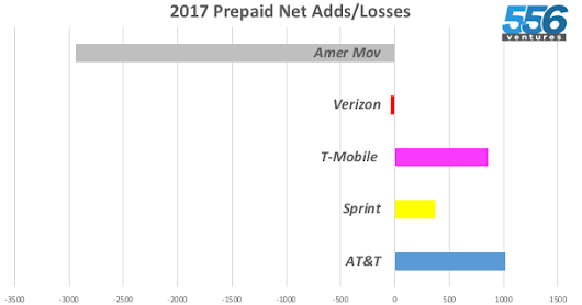 2017 Prepaid Roundup - Winners and Losers