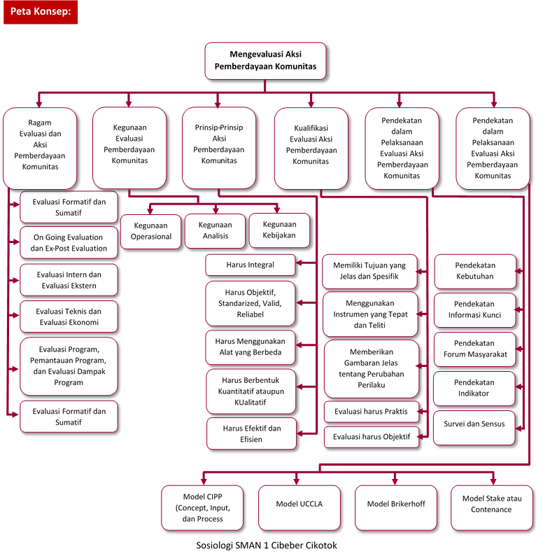 Materi Sosiologi Kelas Xii Bab 6 Evaluasi Aksi Pemberdayaan