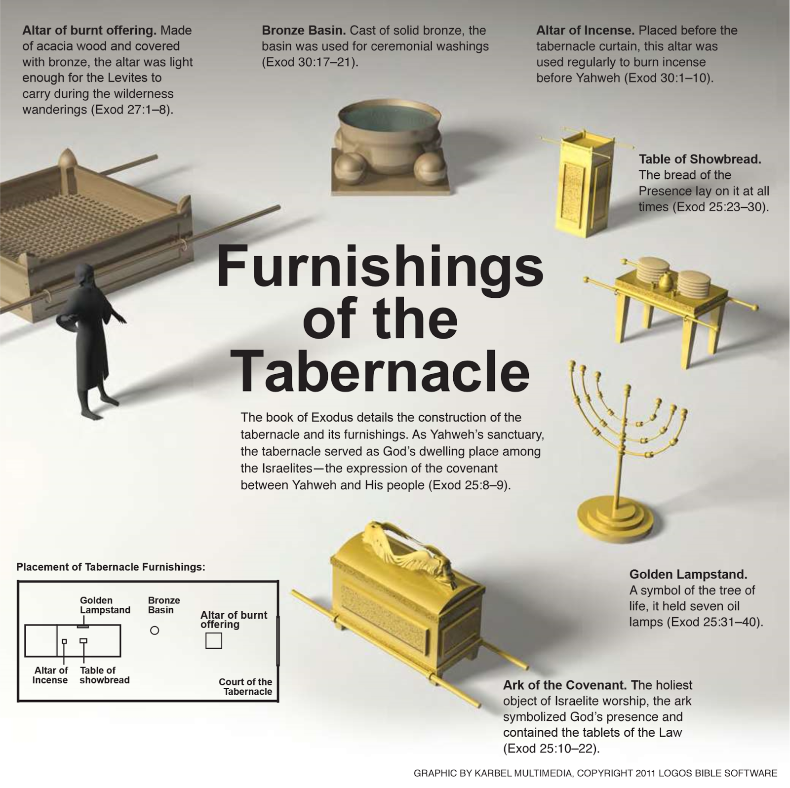 diagram of the tabernacle moses punch down block wiring furnishings
