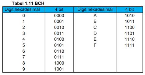 Sistem Bilangan BCD dan BCH