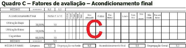 AVALIAÇÃO DE UMA OBRA DE CONSTRUÇÃO CIVIL EM RELAÇÃO A GESTÃO DOS RESÍDUOS