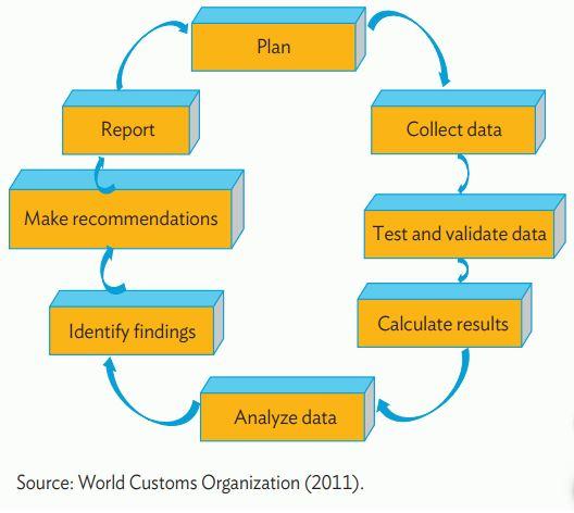 Figure 2: Enhancing Trade Facilitation and Performance Monitoring