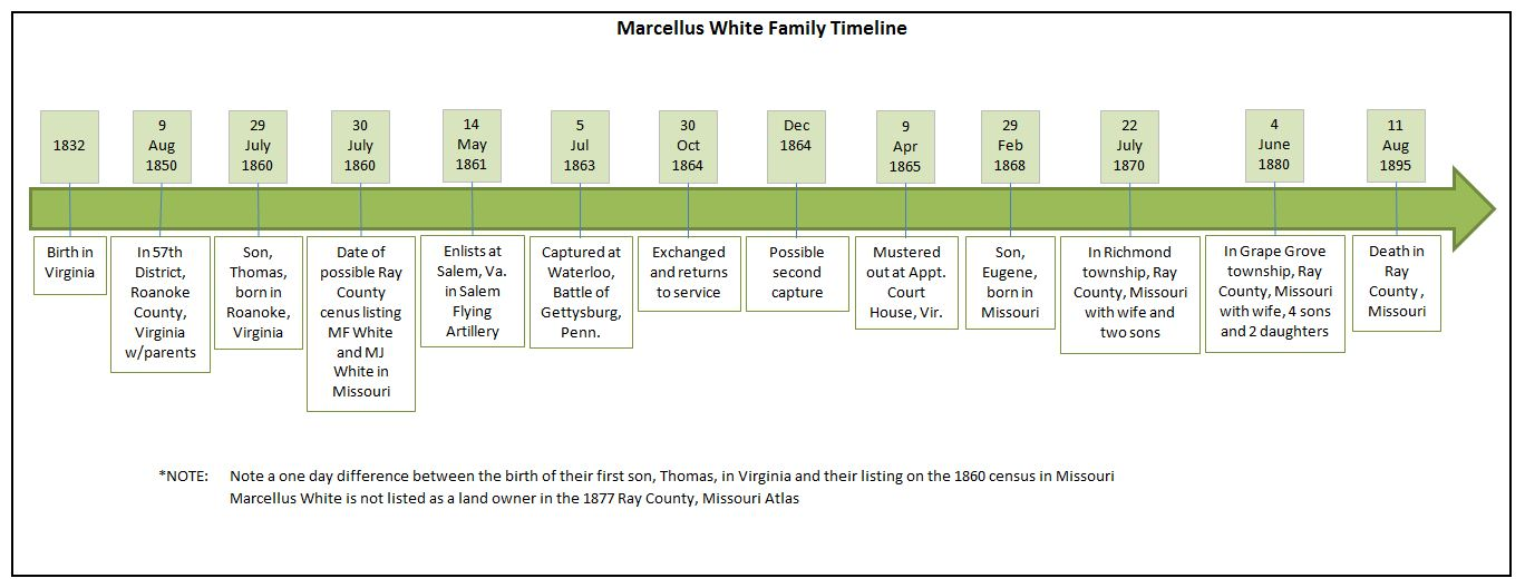 Leaves for Trees Tuesday\u0027s Tip - Microsoft Office timeline graphic