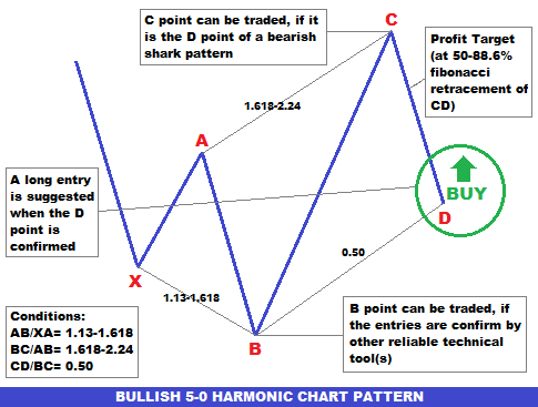 What are forex harmonics