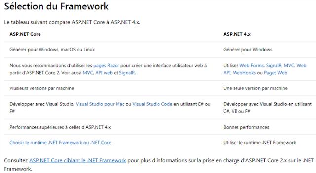 Comparaison des Frameworks 4.x et Core