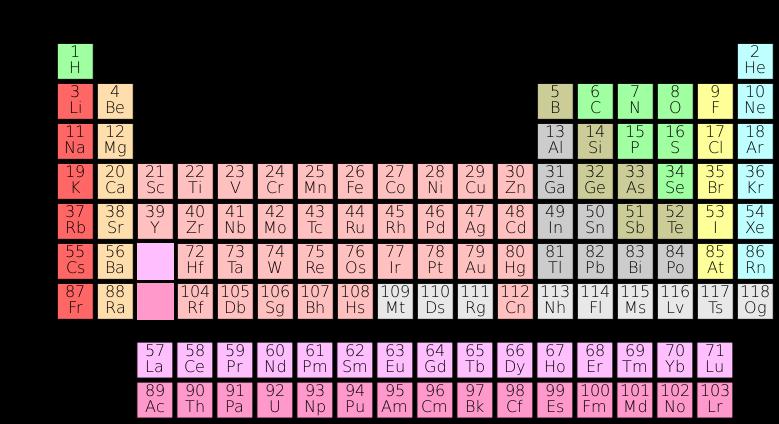 Tabel Periodik Unsur unsur Kimia