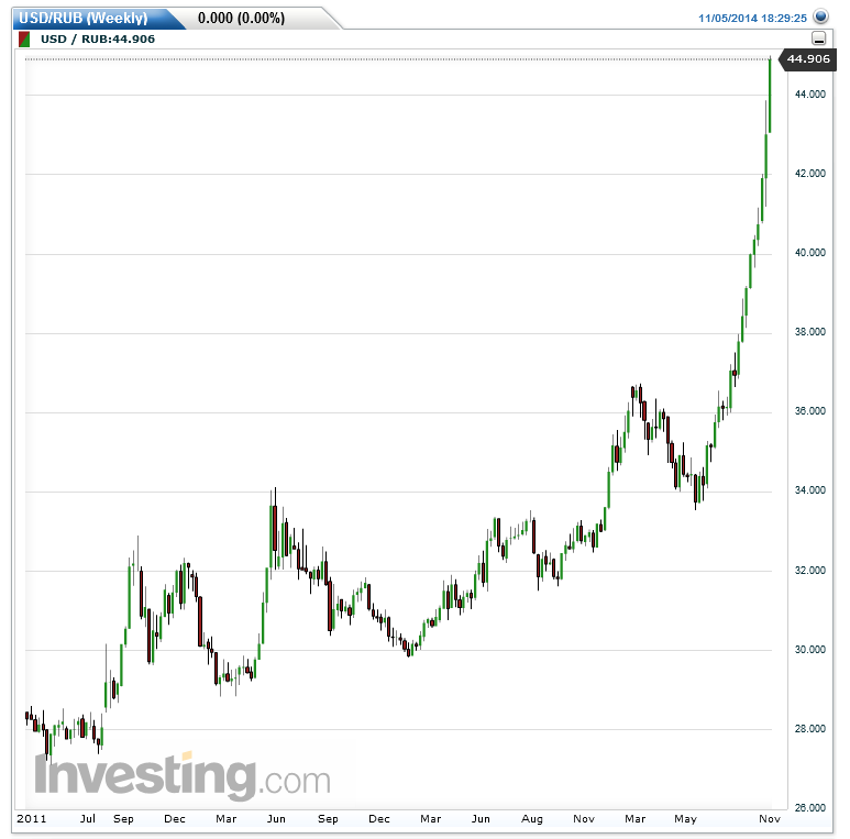 Ruble Weekly Chart