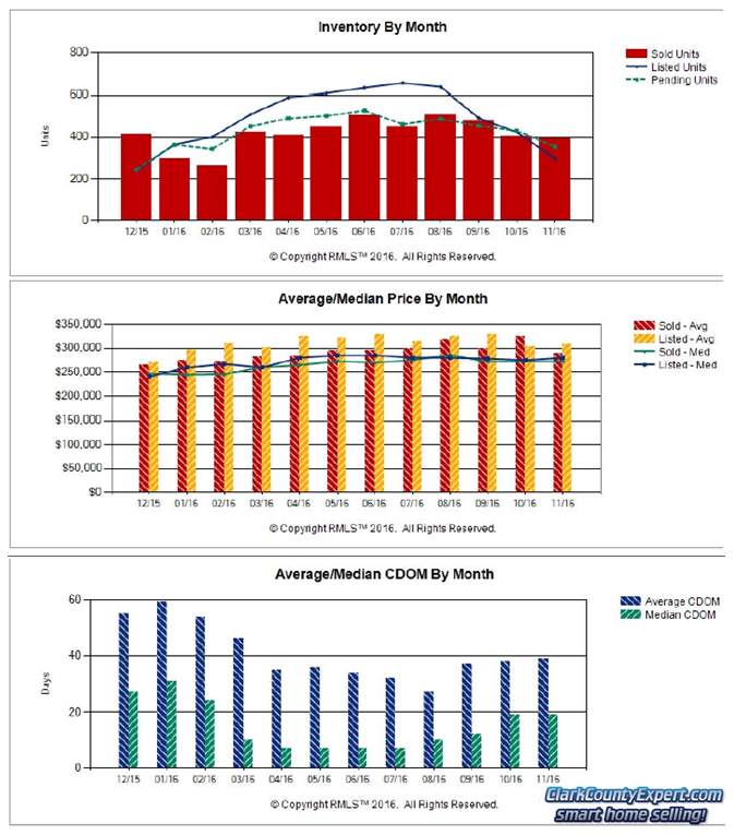 RMLS Charts of Vancouver WA Resale Home Sales Trends in November 2016