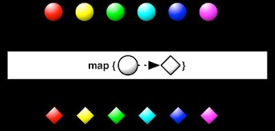 Blog @ Codonomics: When do you use map vs flatMap in RxJava?