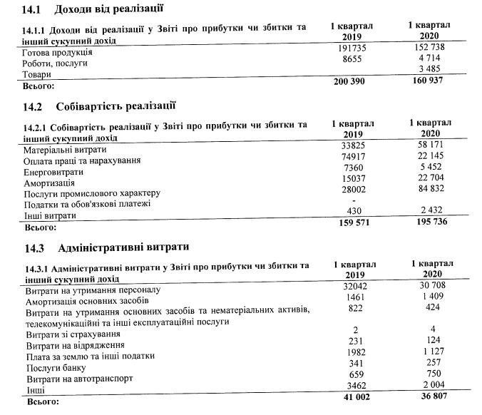 За підсумками 1 кварталу ЗіМ зазнав збитків у 53 млн