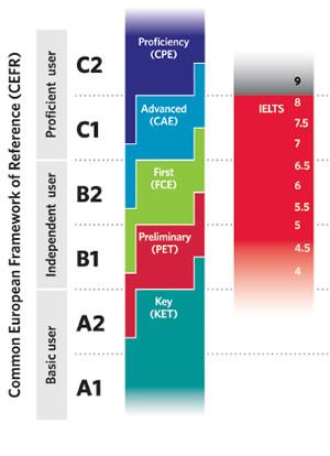 Cambridge ESOL o IELTS? Qual è l'esame più adatto a te?