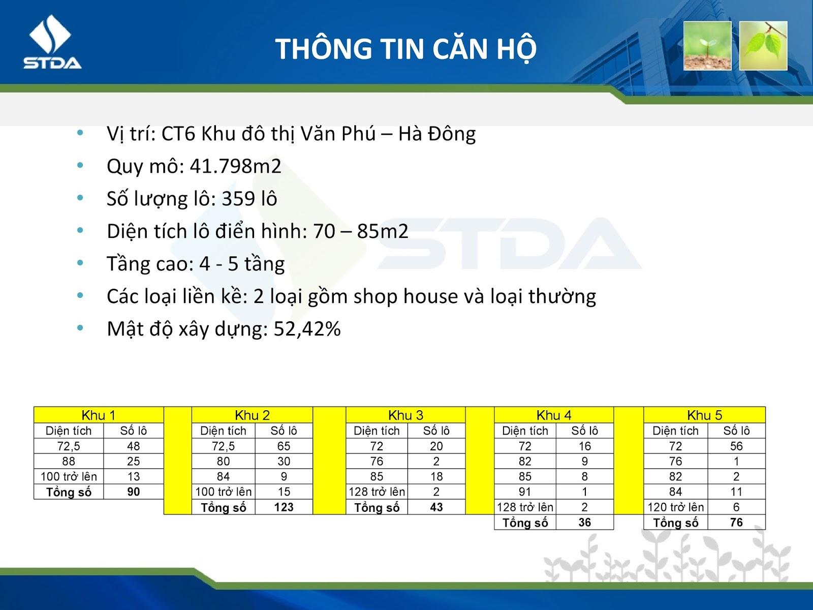 Thông tin chi tiết liền kề, Shophouse Cleve Văn Phú