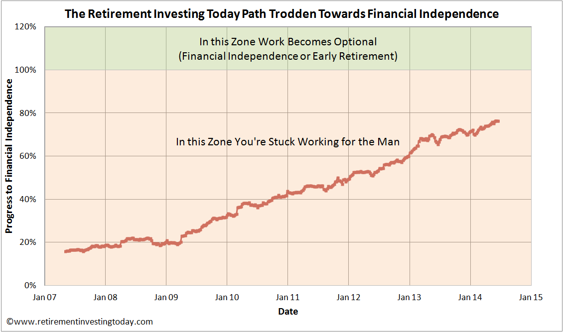 Retirement Investing Today Path Trodden Towards Financial Independence
