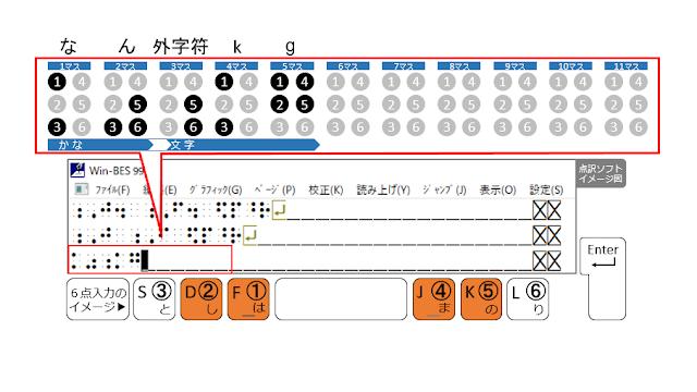 ①、②、④、⑤の点が表示された点訳ソフトのイメージ図と、①、②、④、⑤の点がオレンジ色で示された6点入力のイメージ図