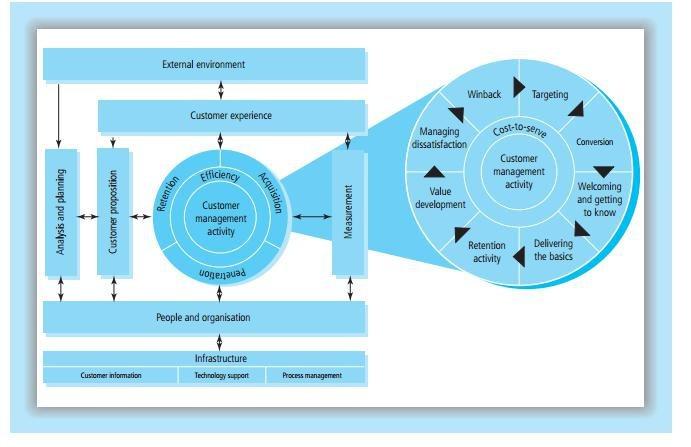Models of CRM, QCI Model
