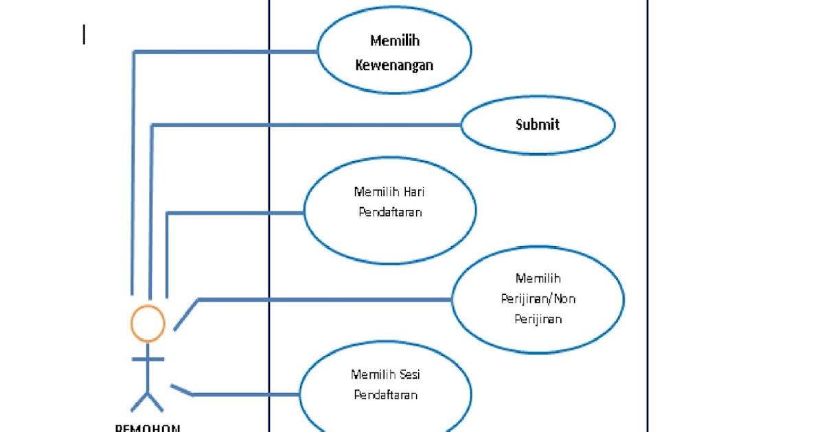 USE CASE & CLASS DIAGRAM ANTRIAN ONLINE BPTSP (1) ~ Seratanisa