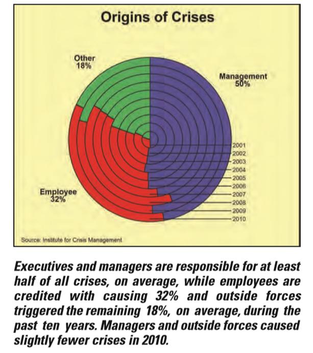 b110611012 de supervisión hacia arriba. La raíz de la mayoría de las crisis son las  decisiones o indecisiones de los mandos gerenciales.