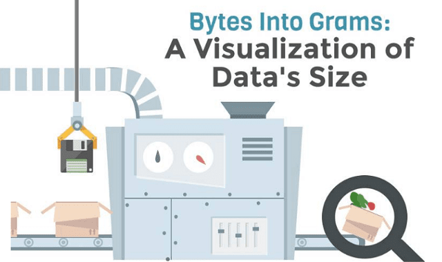 Bytes into Grams: A Visualization of Data's Size