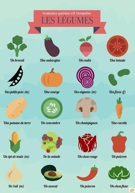 Warzywa - słownictwo 7 - Francuski przy kawie