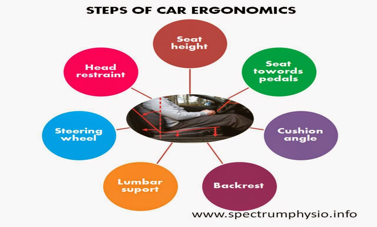 Ergonomics In Indian Context Car Driving Ergonomics