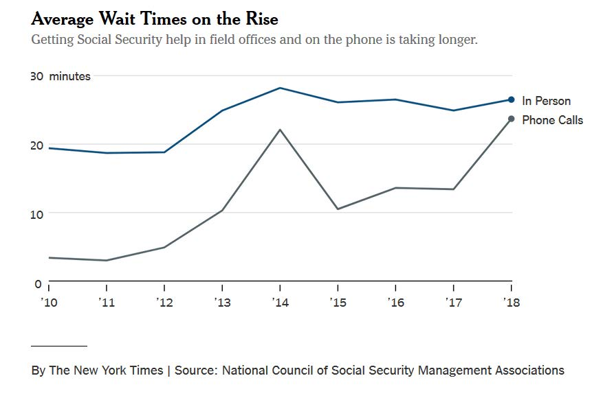 Image result for social security wait time phone call graph nyt