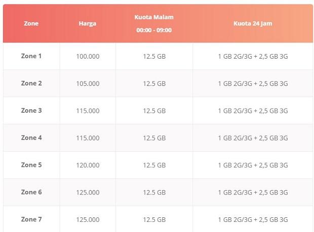Paket Internet Telkomsel Gila OnLoop (16 GB Per 30 Hari)