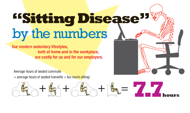 Sitting Disease By The Numbers