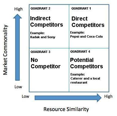 Marketing Notes - Identifying and Analysing Competitors