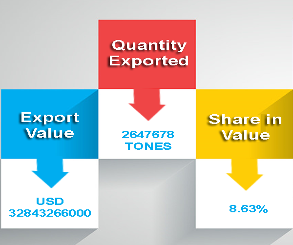 Export Genius: Mexico Cars Export Data 2015 along-with List of Car