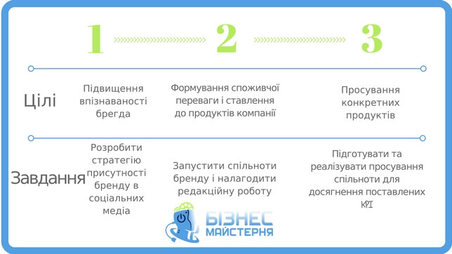 Цілі та завдання SMM