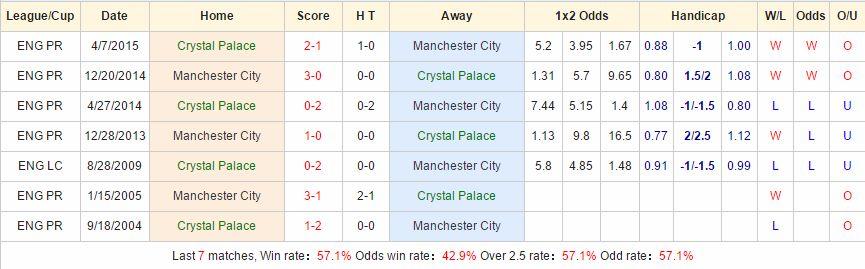 Crystal Palace vs Man City cach vao 12bet