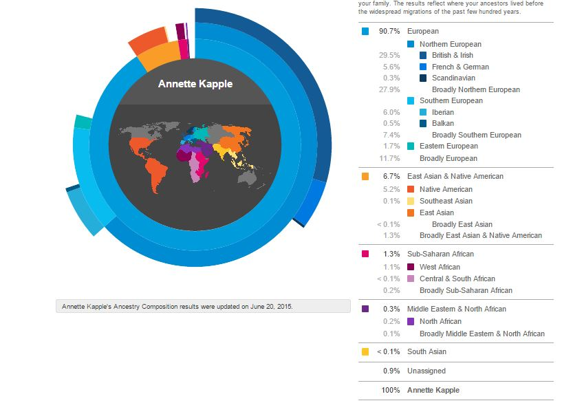 AK'S Genealogy Research: How Phasing At 23andMe Improved My Results