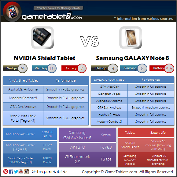 NVIDIA Shield Tablet vs Samsung GALAXY Note 8 benchmarks and gaming performance