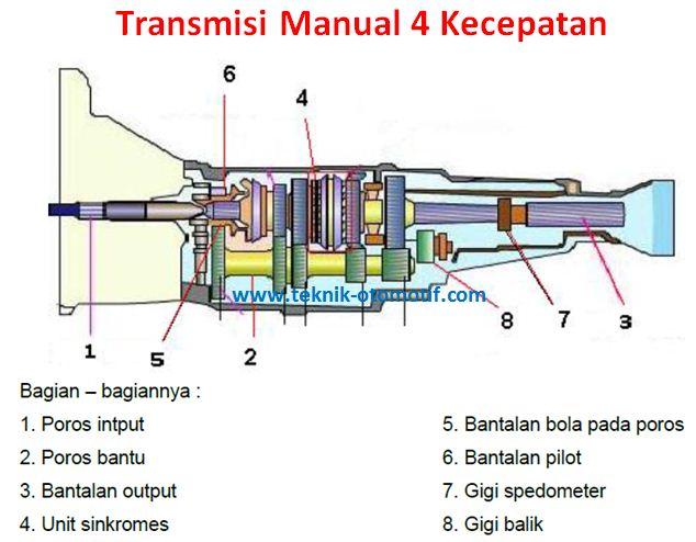 Fungsi Transmisi Pada Kendaraan Teknik Otomotif Com