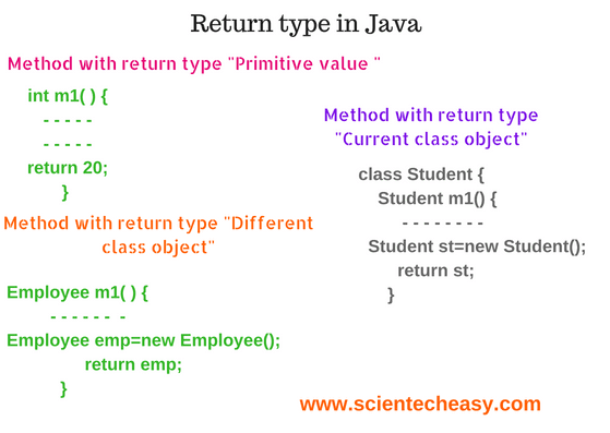 Return type in Java with example, Java method with return type class, Class name as return type in Java, Different return type in Java