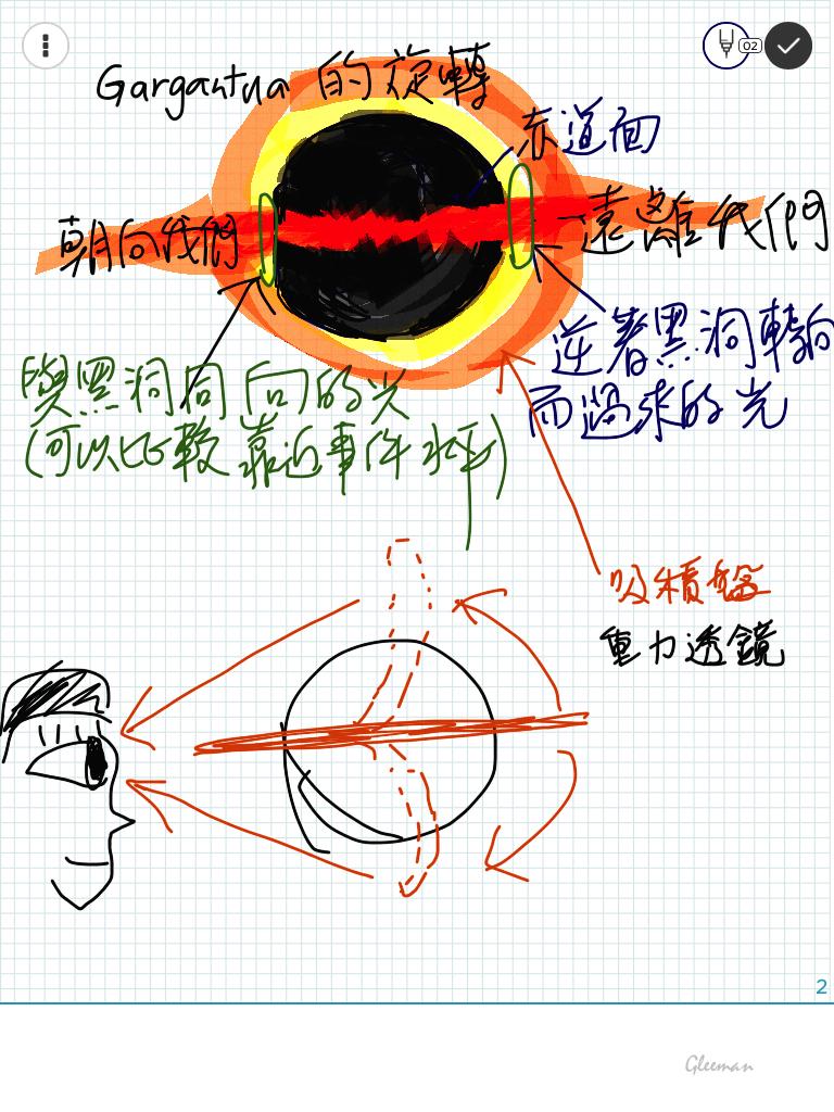 黑洞的空間彎曲造成的重力透鏡的效應如此之大,使得我們從黑洞前方面對黑洞的赤道面時,可以看到從後方吸積盤分別從上方與下方彎曲過來的光