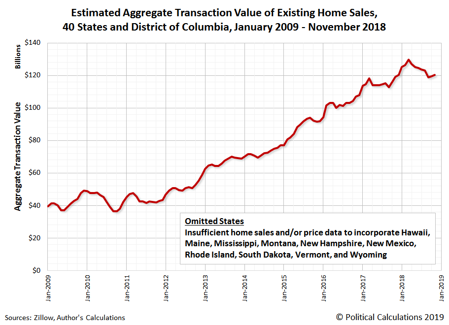 Estimated Aggregate Transaction Values for Existing Home Sales, 40 States and District of Columbia, January 2009 to November 2018