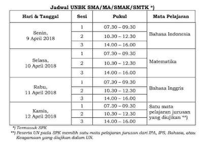 Jadwal UNBK SMA/MA/SMAK/SMTK 2018