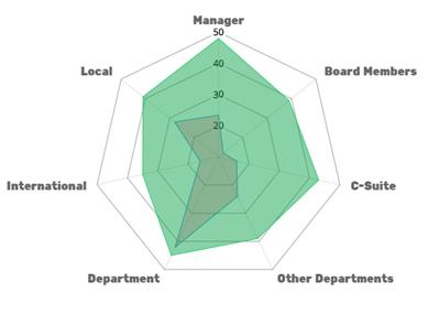 Как можно быстрее выявить сотрудников с высоким потенциалом (HiPos)  используя сети данных?