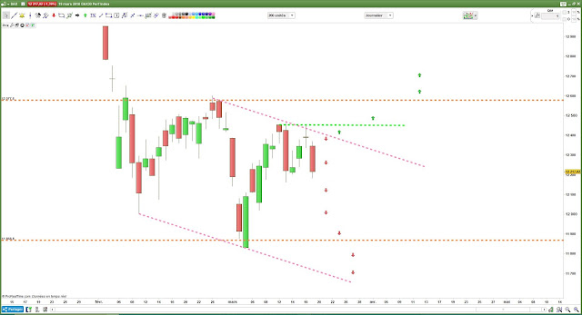 Matrice de trading #dax30 $dax [19/03/18]