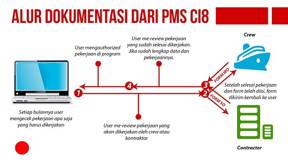 Mengoprek Tuntas Planned Maintenance System (PMS) CI8