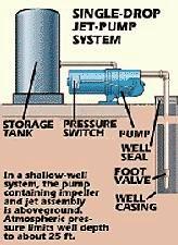 Beauchamp Water Treatment Blogspot: Jet Pump Well Diagrams