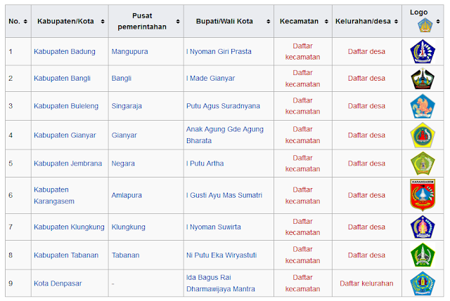 daftar kabupaten dan kota di pulau bali indosesia wisataarea.com