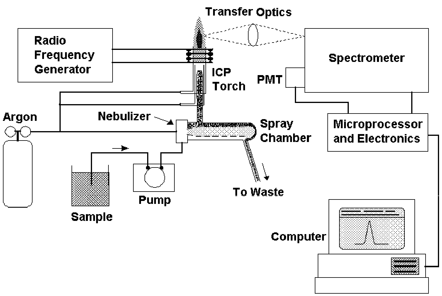 Component Mass Spectrometer Diagram Home Entertainment System Wiring Diagrams Analytical Instruments Inductive Coupled Plasma Optical