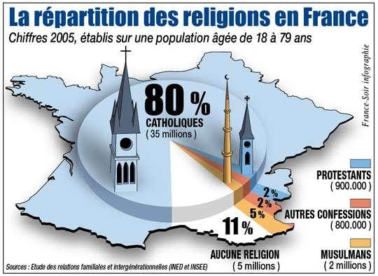 Resultado de imagen de PANORAMA RELIGIEUX DE LA FRANCE