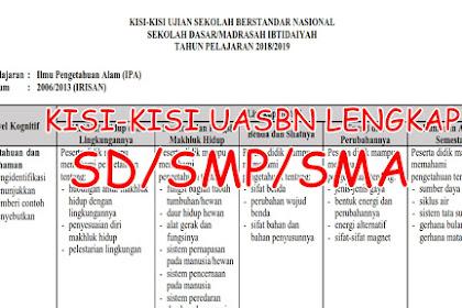 Kisi -Kisi SOAL USBN dan UN SD/MI,SMP/SMPLB,SMA/SMK, Tahun Ajaran 2018/2019 Kurikulum 2013