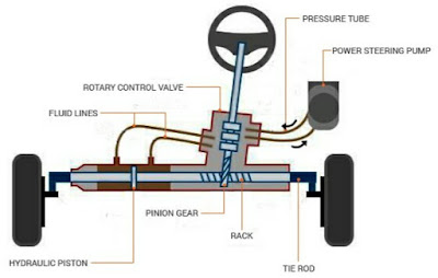 Hidraulik power steering