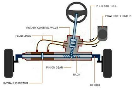 Komponen Hidraulik Power Steering Pada Mobil, Fungsi dan Cara Kerjanya